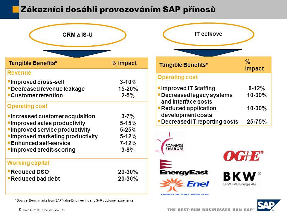 Zákazníci dosáhli provozováním SAP přínosů