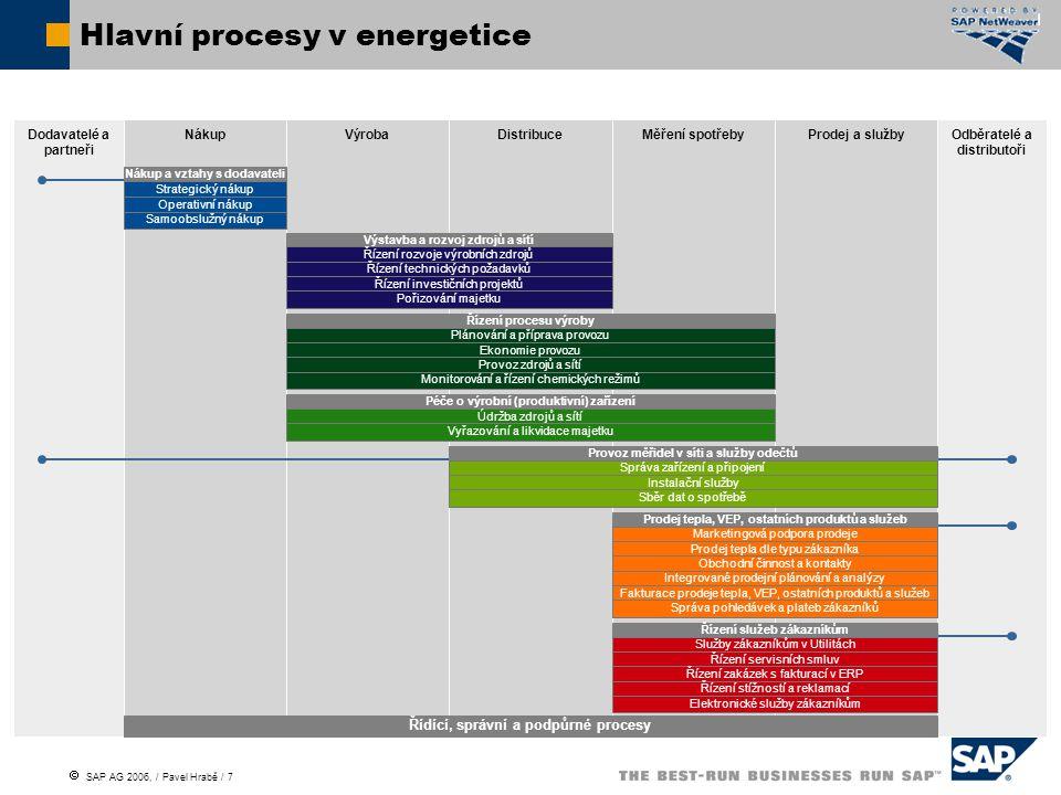 Hlavní procesy v energetice