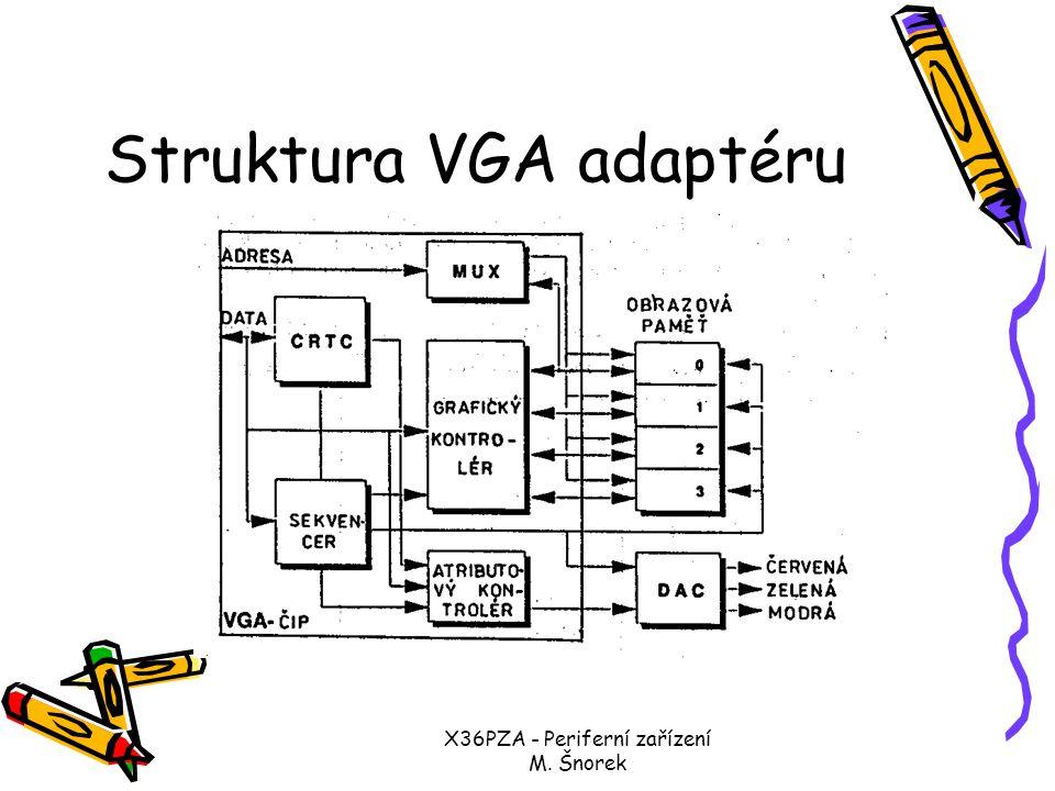 Struktura VGA adaptéru