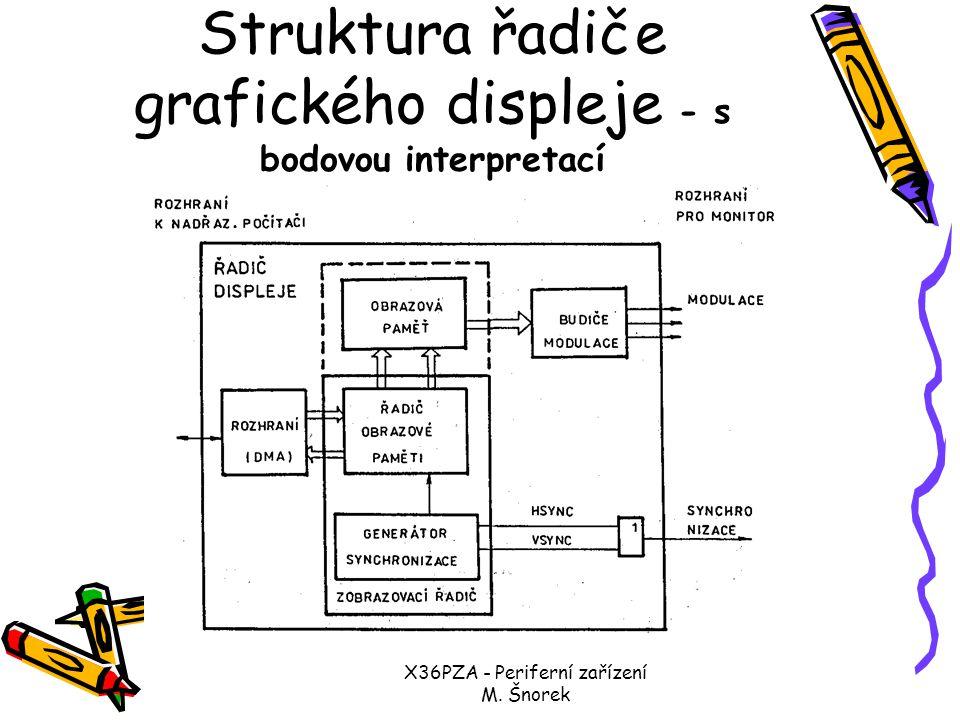Struktura řadiče grafického displeje - s bodovou interpretací