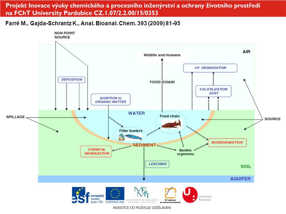 Farré M., Gajda-Schrantz K., Anal. Bioanal. Chem. 393 (2009) 81-95