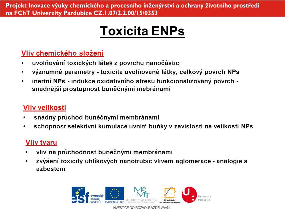 Toxicita ENPs Vliv chemického složení Vliv velikosti Vliv tvaru