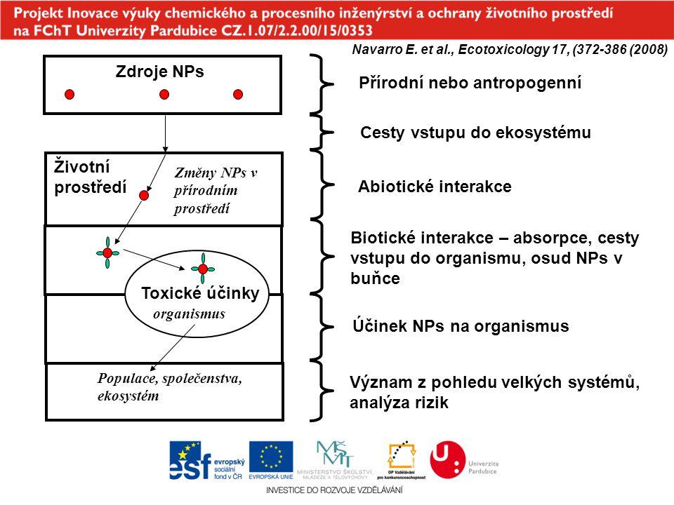 Zdroje NPs Toxické účinky