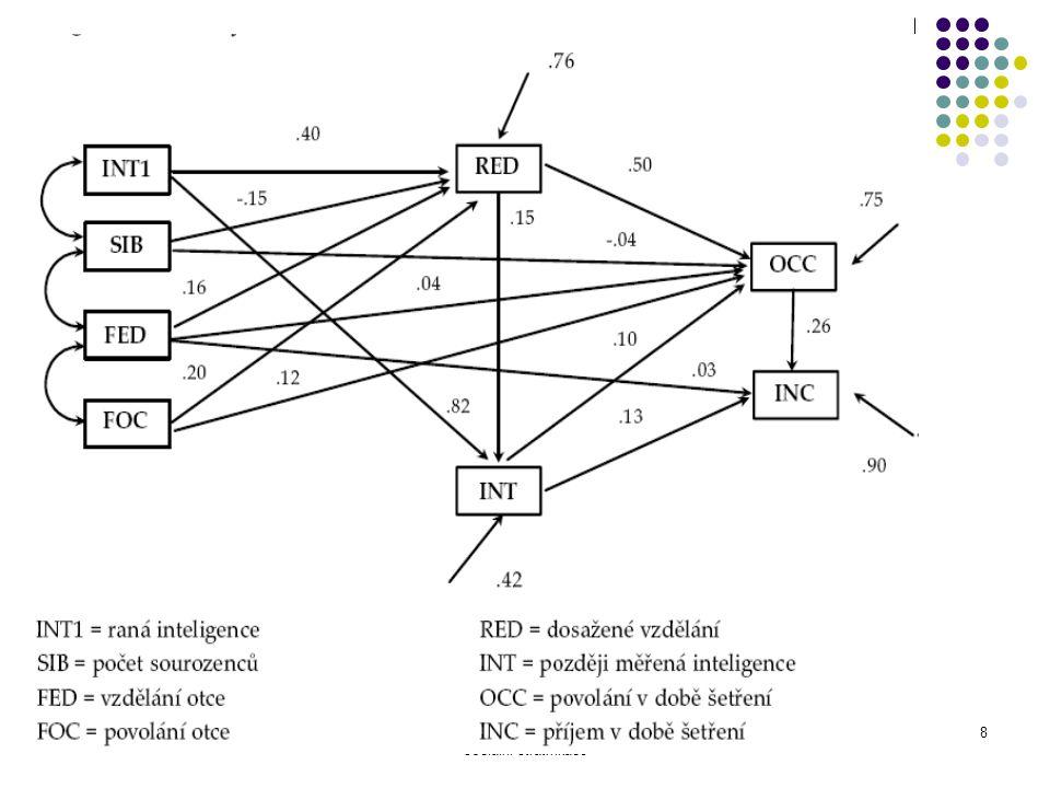 Ke kořenům sociálně psychologického modelu sociální stratifikace