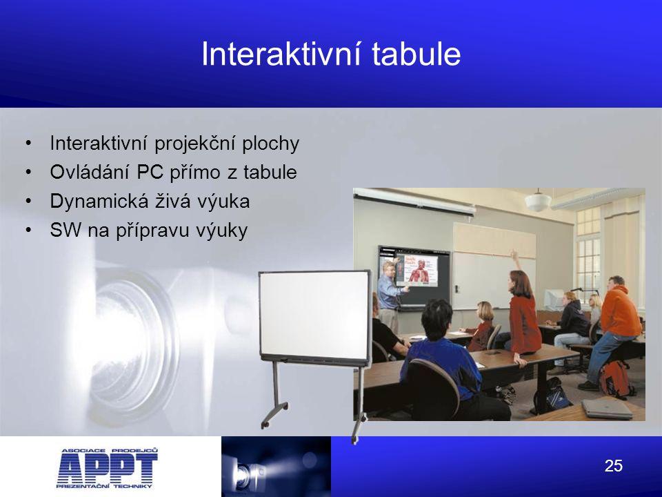 Interaktivní tabule Interaktivní projekční plochy