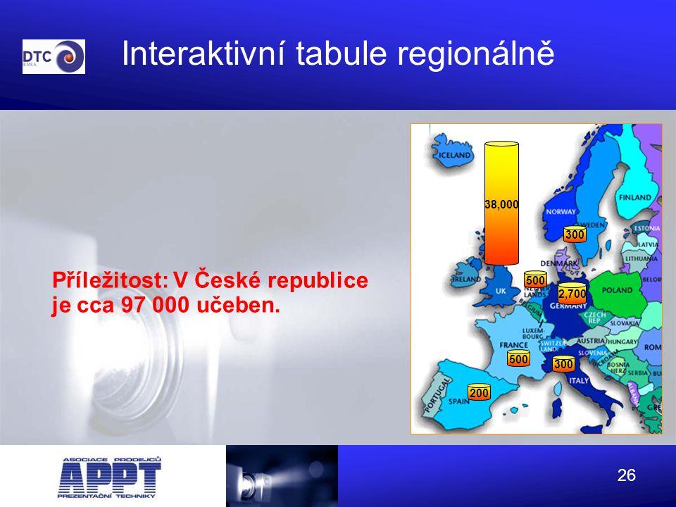 Interaktivní tabule regionálně