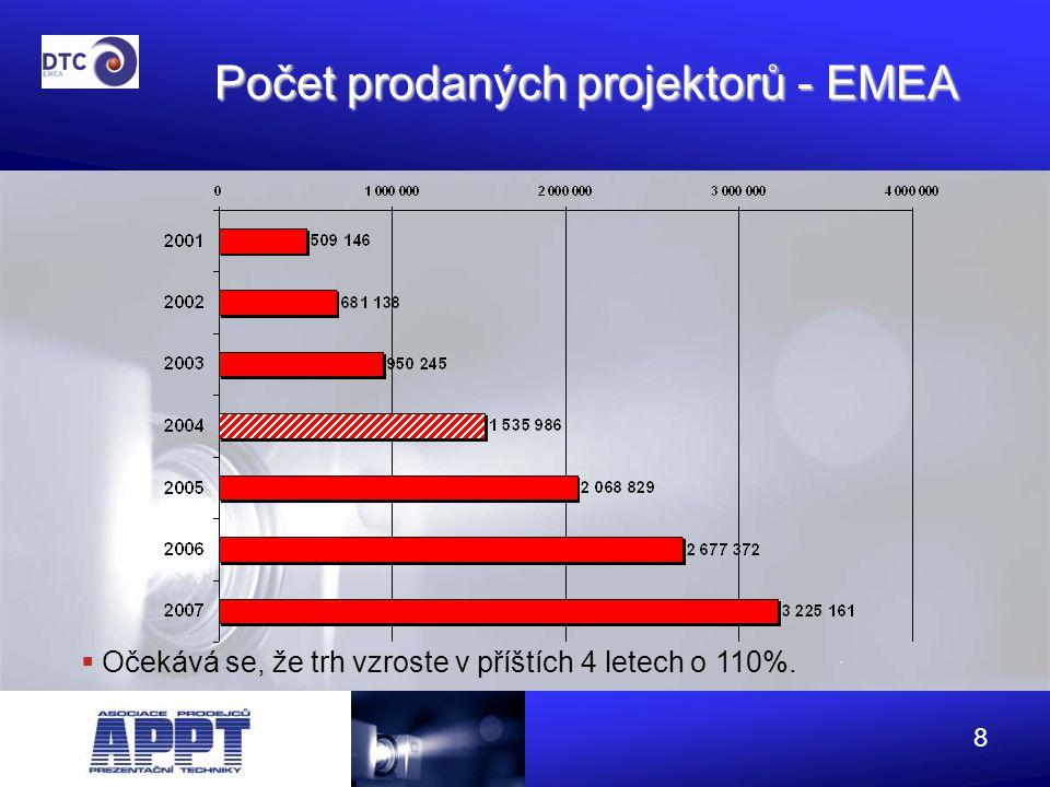Počet prodaných projektorů - EMEA