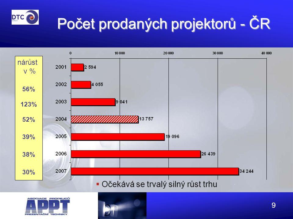 Počet prodaných projektorů - ČR