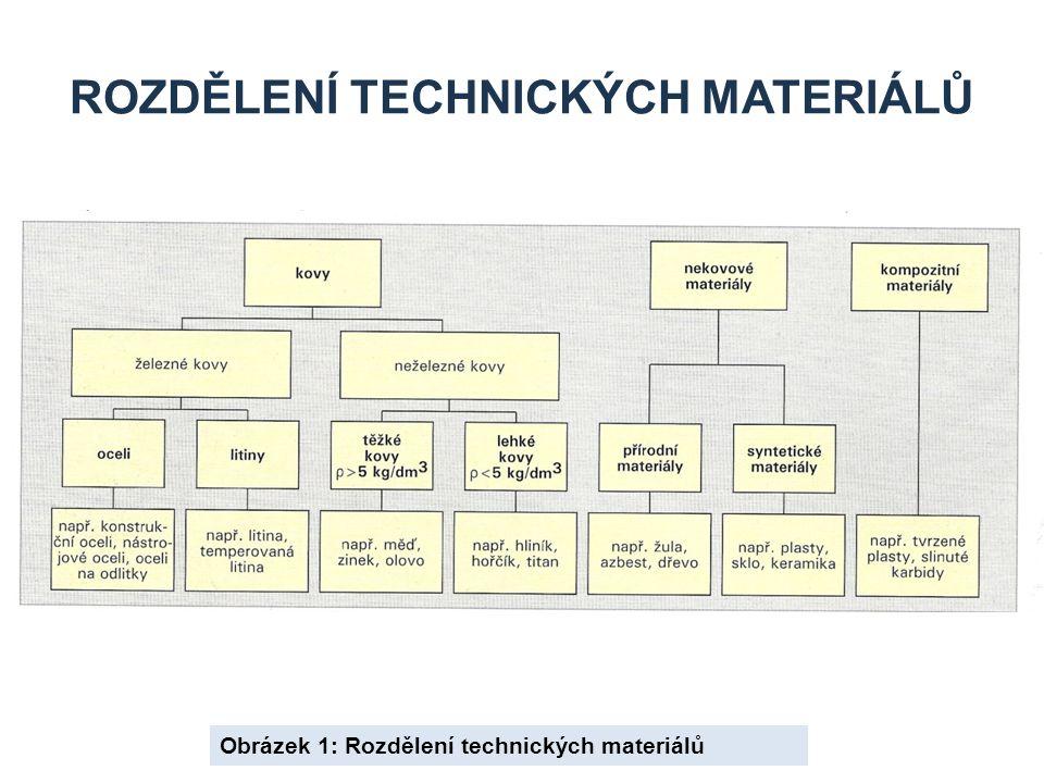 Rozdělení technických materiálů
