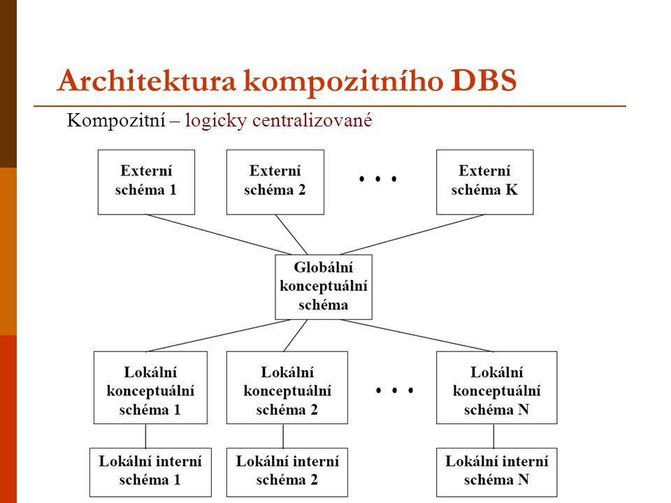 Architektura kompozitního DBS