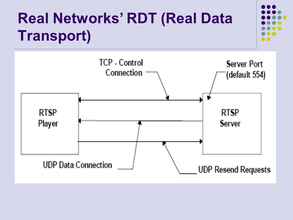 Real Networks' RDT (Real Data Transport)