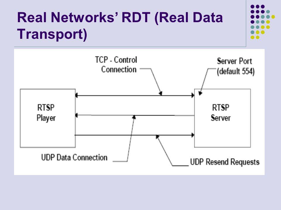 Real Networks' RDT (Real Data Transport)