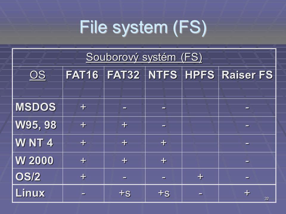 File system (FS) Souborový systém (FS) OS FAT16 FAT32 NTFS HPFS