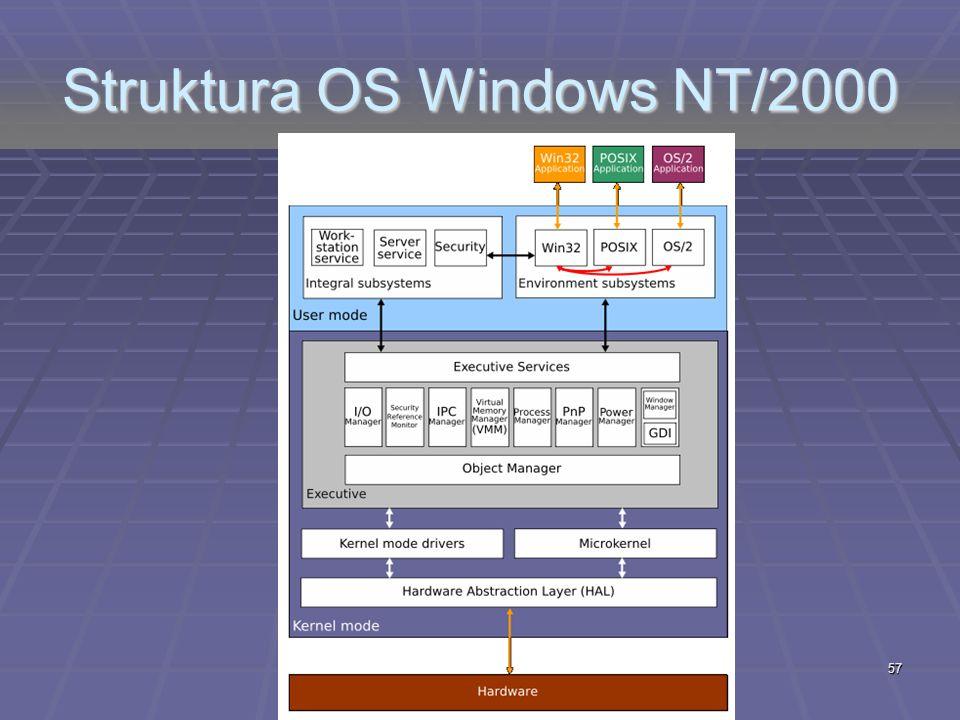 Struktura OS Windows NT/2000