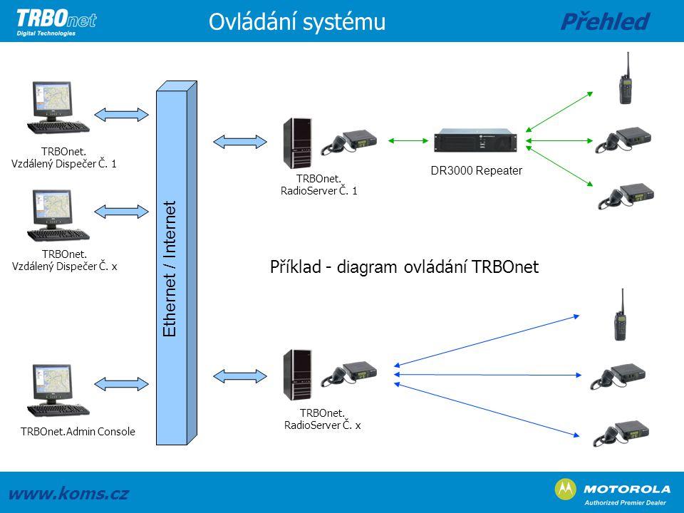 Ovládání systému Přehled Ethernet / Internet
