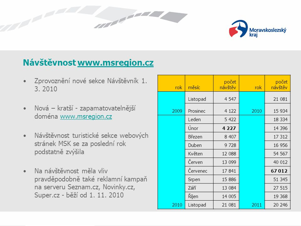 Návštěvnost www.msregion.cz
