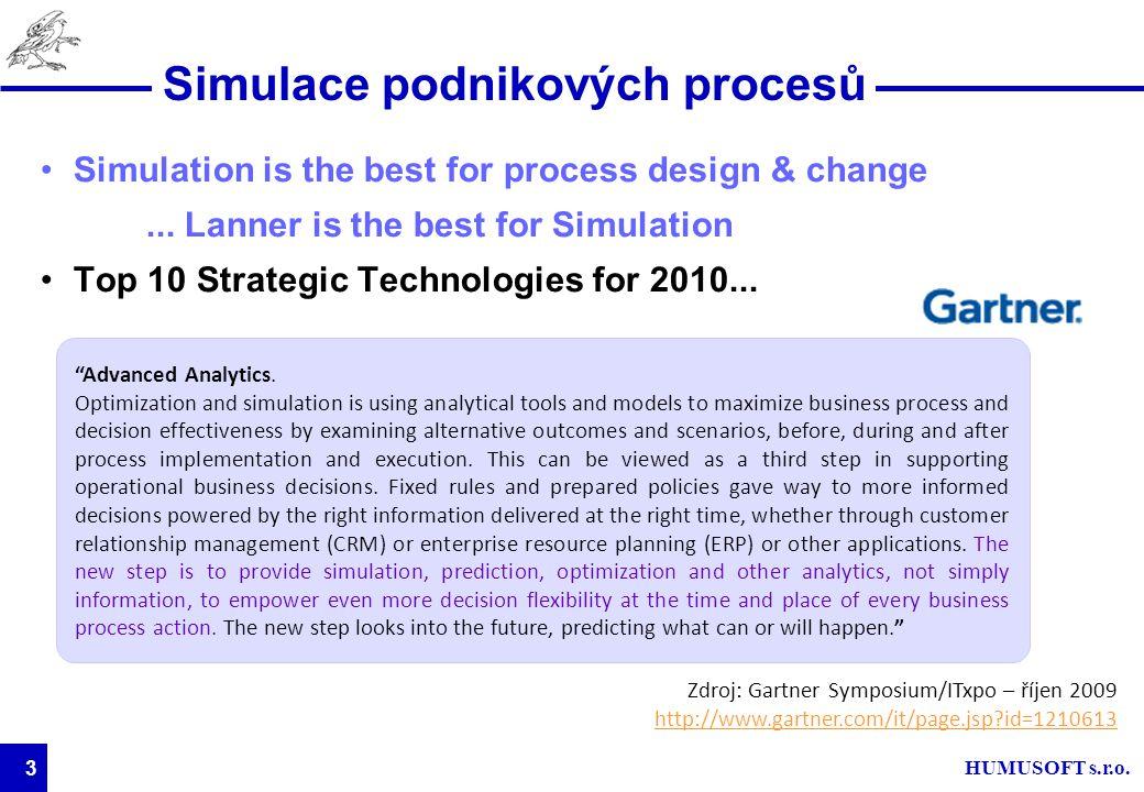 Simulace podnikových procesů