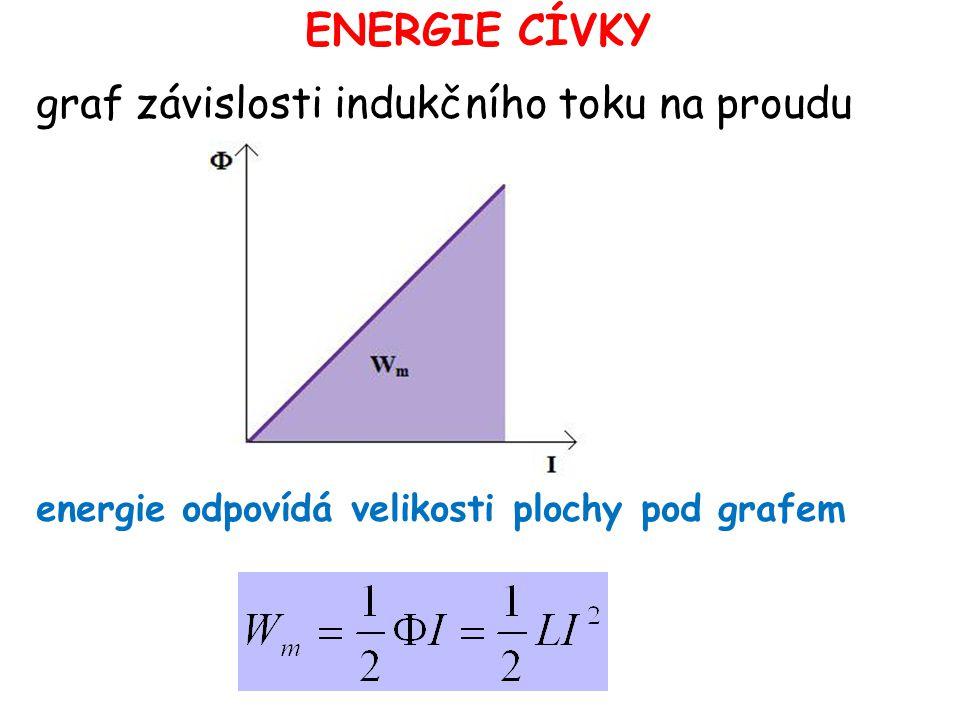graf závislosti indukčního toku na proudu