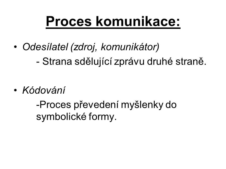 Proces komunikace: Odesílatel (zdroj, komunikátor)