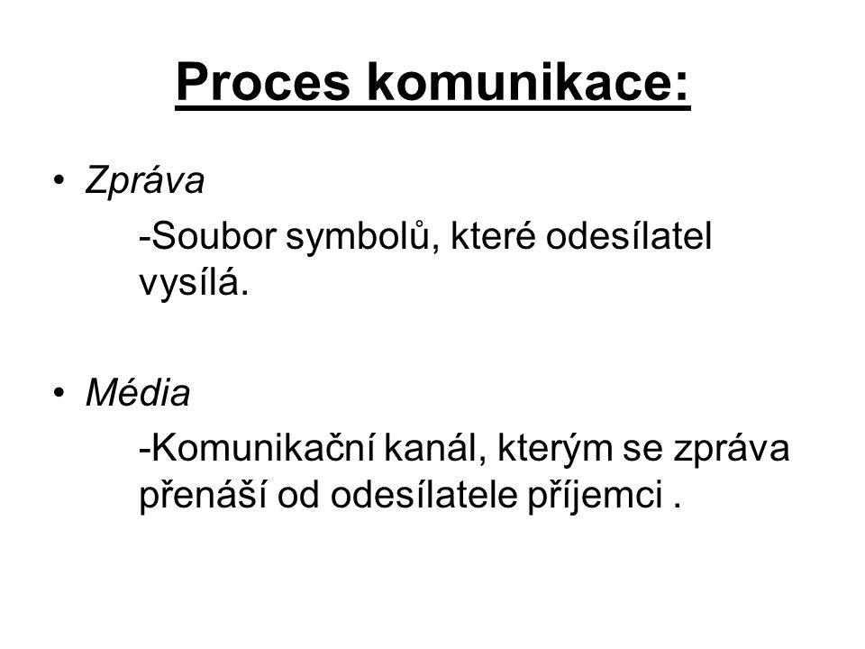 Proces komunikace: Zpráva -Soubor symbolů, které odesílatel vysílá.