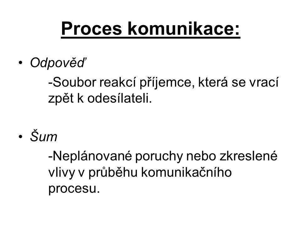 Proces komunikace: Odpověď
