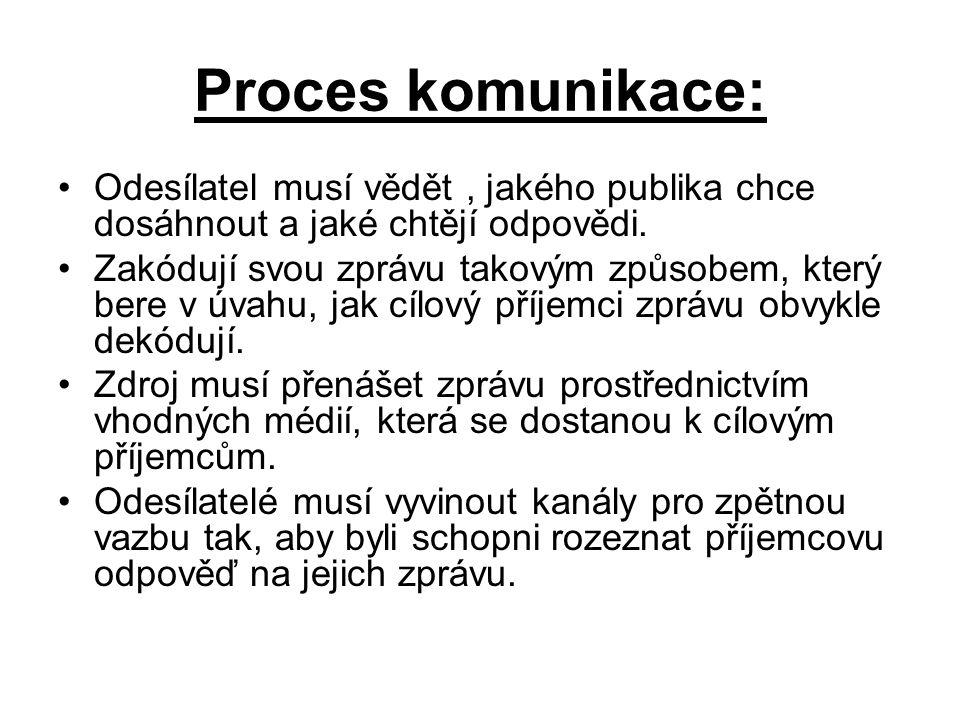 Proces komunikace: Odesílatel musí vědět , jakého publika chce dosáhnout a jaké chtějí odpovědi.