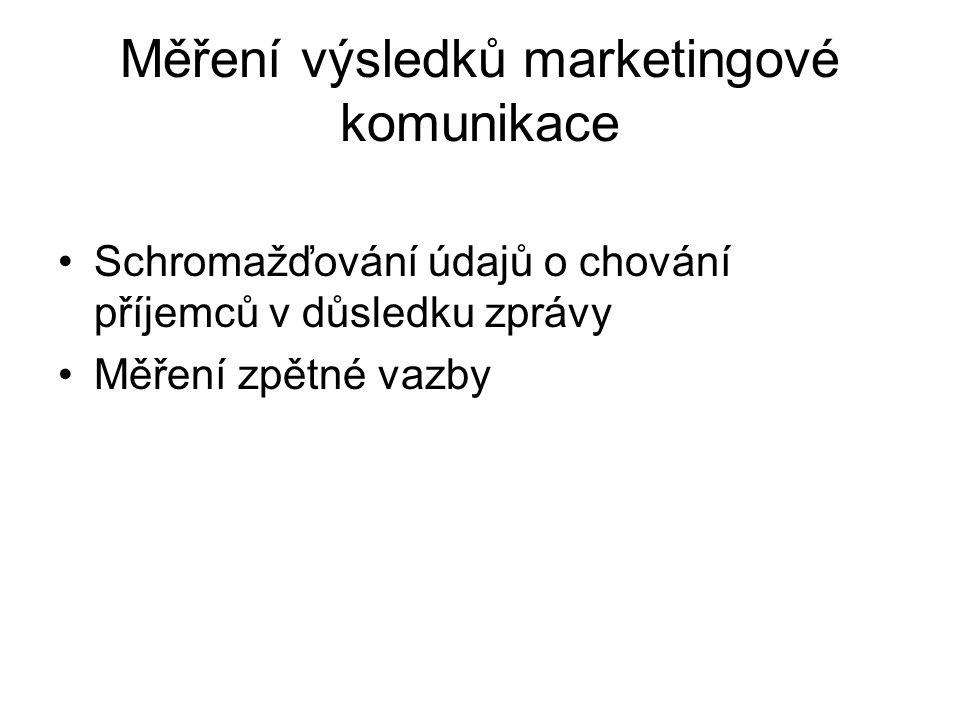 Měření výsledků marketingové komunikace
