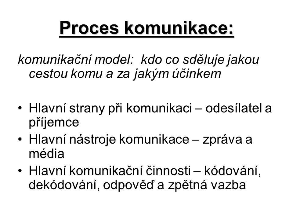 Proces komunikace: komunikační model: kdo co sděluje jakou cestou komu a za jakým účinkem. Hlavní strany při komunikaci – odesílatel a příjemce.