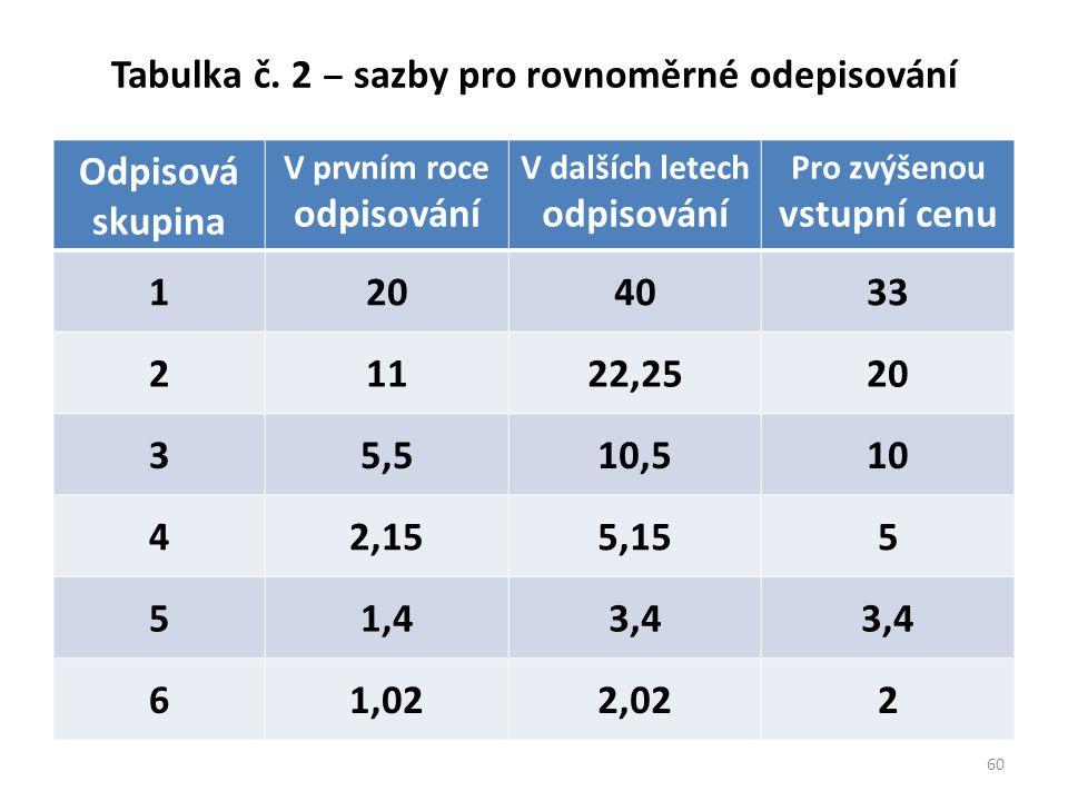 Tabulka č. 2 ‒ sazby pro rovnoměrné odepisování