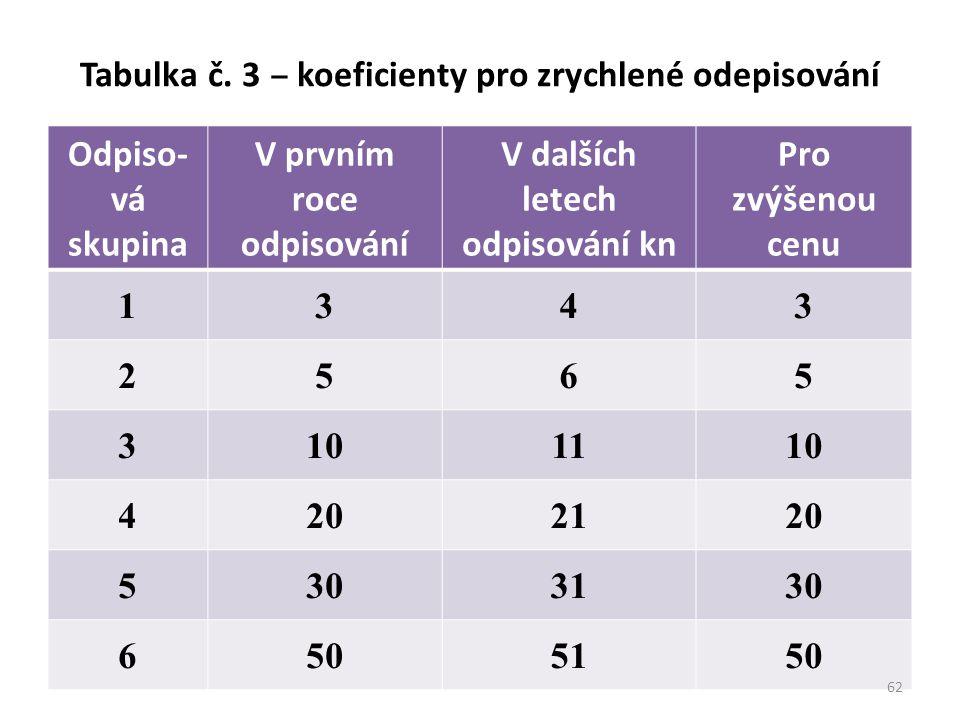 Tabulka č. 3 ‒ koeficienty pro zrychlené odepisování