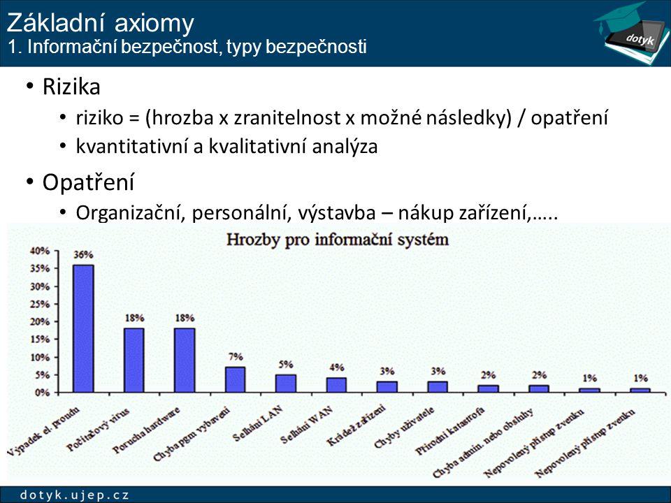 Základní axiomy 1. Informační bezpečnost, typy bezpečnosti