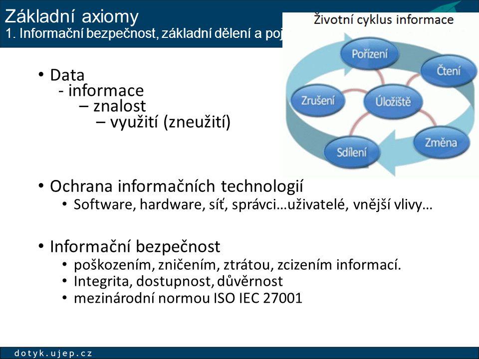 Základní axiomy 1. Informační bezpečnost, základní dělení a pojmy