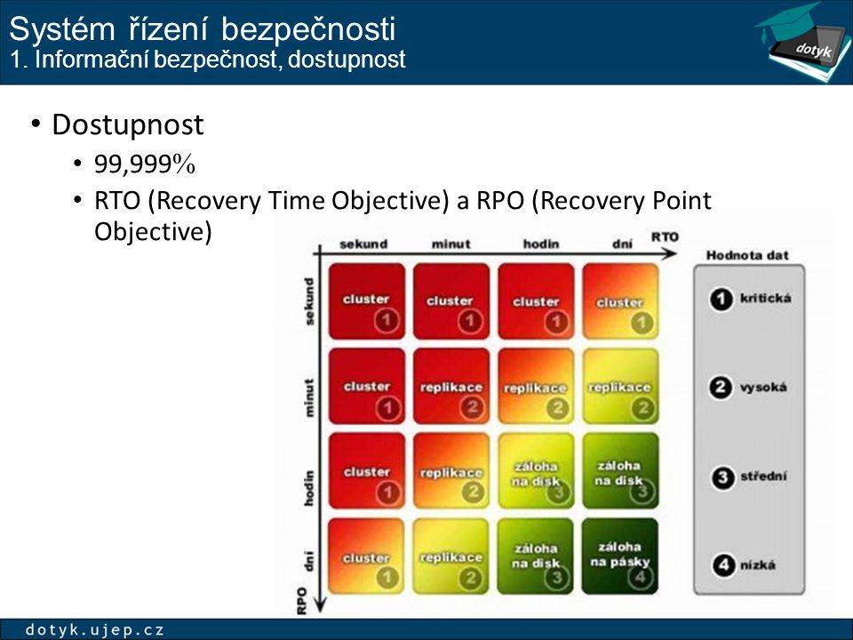 Systém řízení bezpečnosti 1. Informační bezpečnost, dostupnost