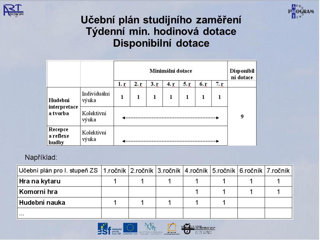 Učební plán studijního zaměření Týdenní min. hodinová dotace