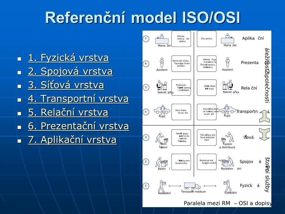 Referenční model ISO/OSI