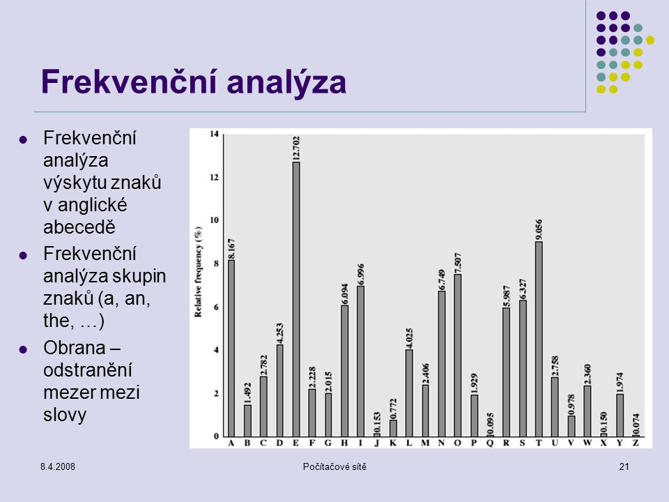 Frekvenční analýza Frekvenční analýza výskytu znaků v anglické abecedě