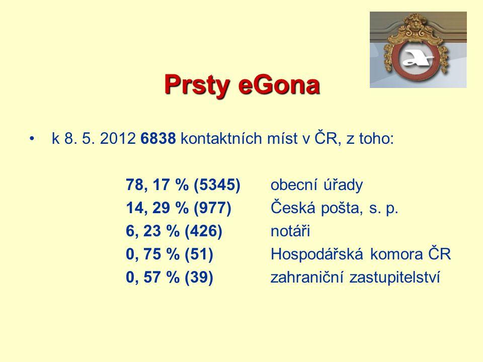 Prsty eGona k 8. 5. 2012 6838 kontaktních míst v ČR, z toho: