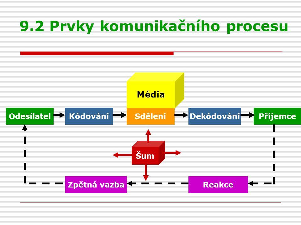 9.2 Prvky komunikačního procesu
