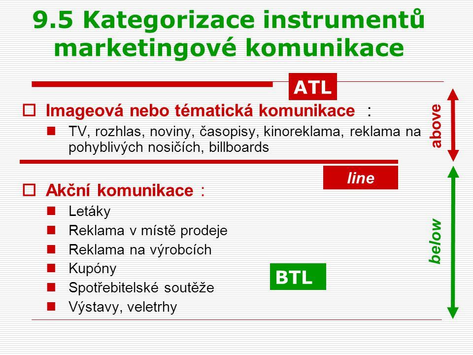 9.5 Kategorizace instrumentů marketingové komunikace