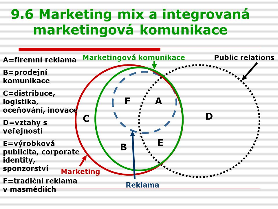 9.6 Marketing mix a integrovaná marketingová komunikace