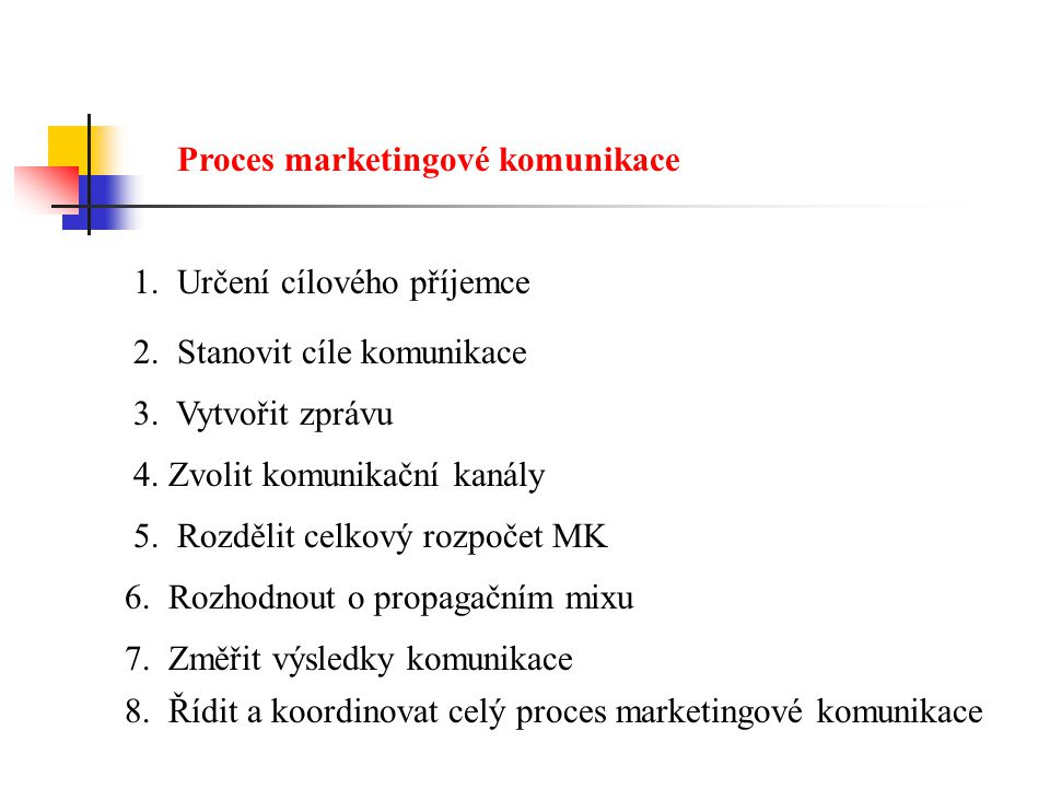 Proces marketingové komunikace