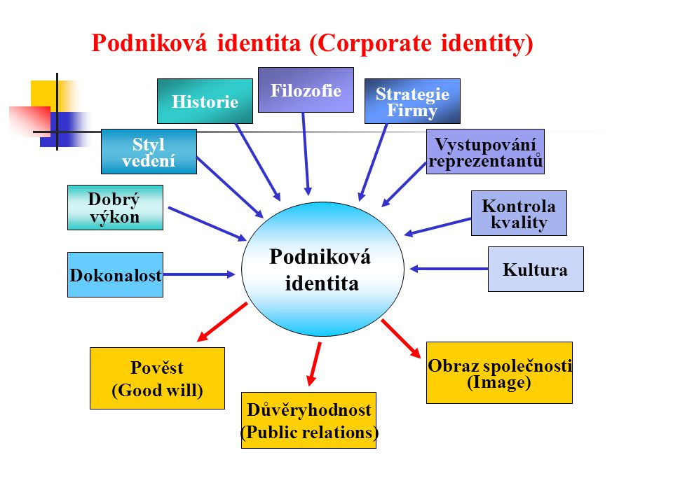 Podniková identita (Corporate identity)