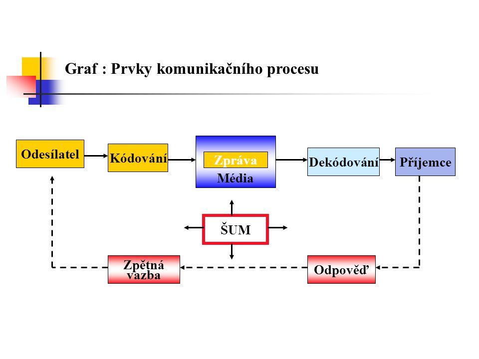 Graf : Prvky komunikačního procesu