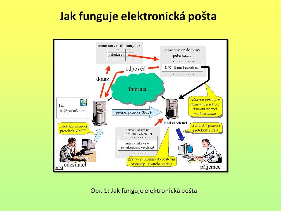 Jak funguje elektronická pošta
