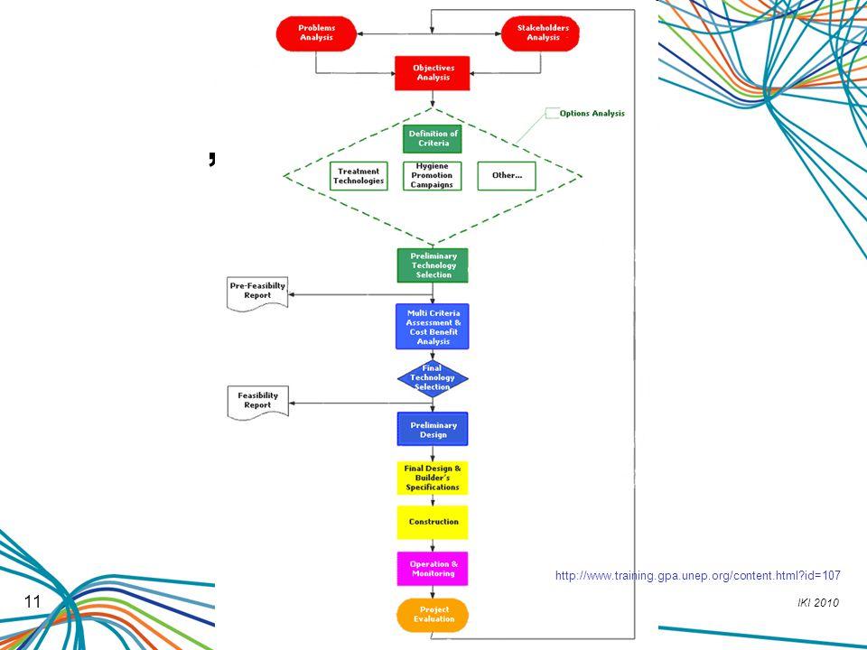 """Projektový cyklus http://www.training.gpa.unep.org/content.html id=107 11"