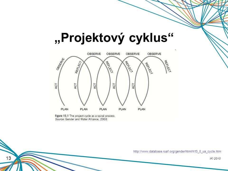 """Projektový cyklus http://www.database.ruaf.org/gender/html/h15_0_ua_cycle.htm 13"
