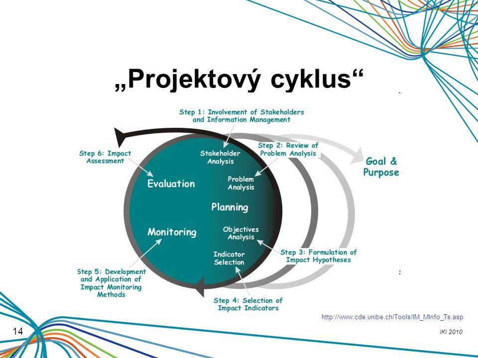 """""""Projektový cyklus http://www.cde.unibe.ch/Tools/IM_MInfo_Ts.asp 14"""