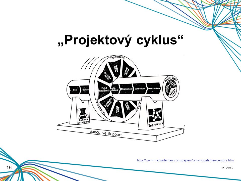 """Projektový cyklus http://www.maxwideman.com/papers/pm-models/newcentury.htm 16"