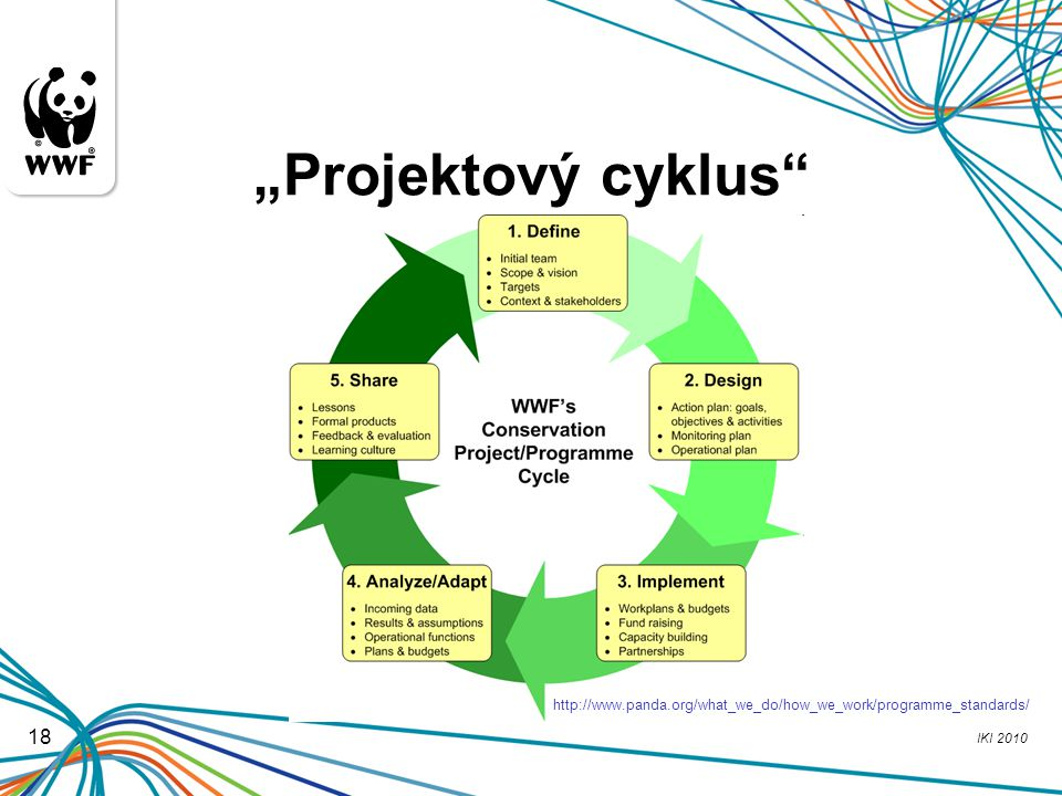 """Projektový cyklus http://www.panda.org/what_we_do/how_we_work/programme_standards/ 18"