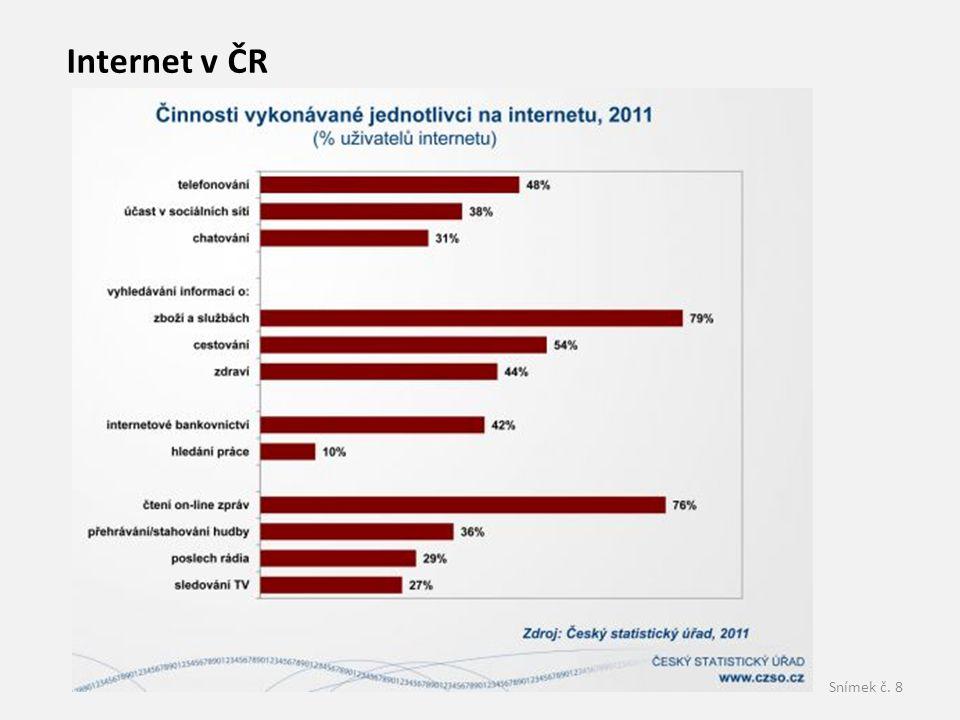 Internet v ČR